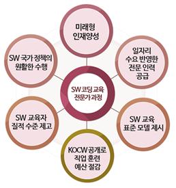 sw 코딩교육 전문가 과정